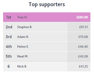 Easyfundraising supporters